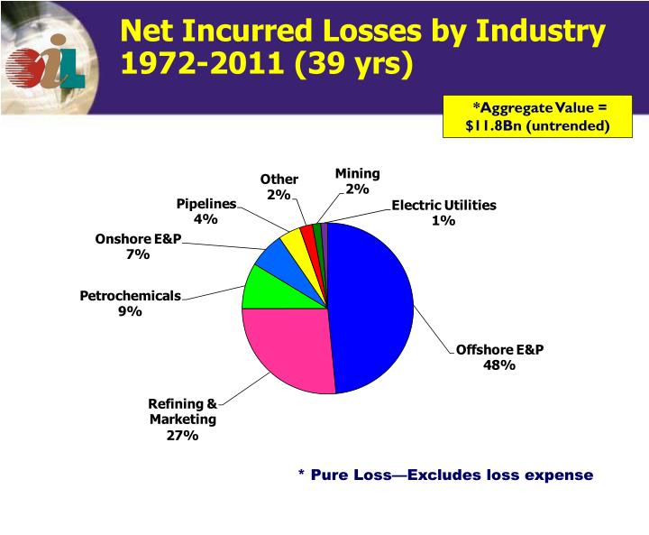 Net Incurred Losses by Industry