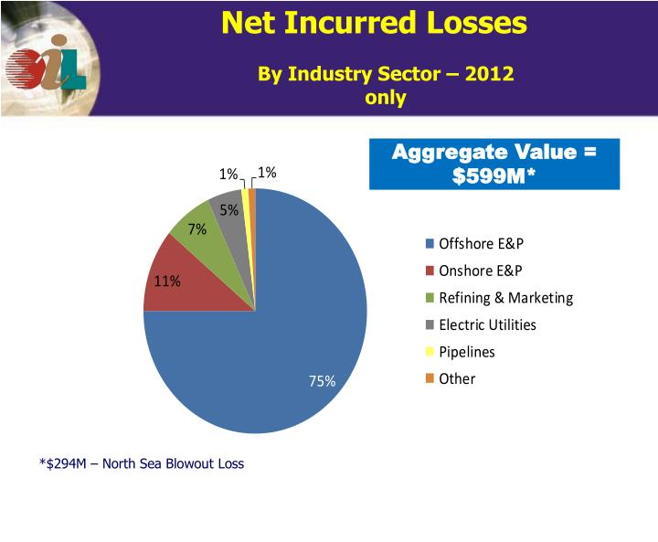 Net Incurred Losses