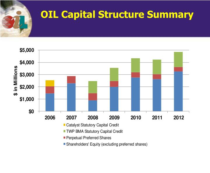 OIL Capital Structure Summary