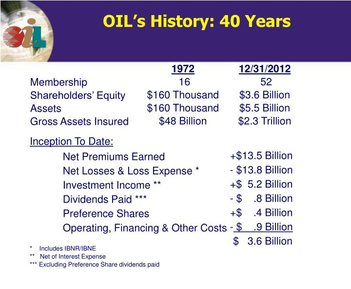 OIL's History: 40 Years
