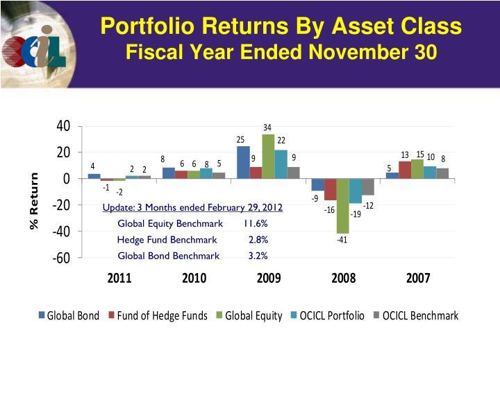 Portfolio Returns By Asset Class