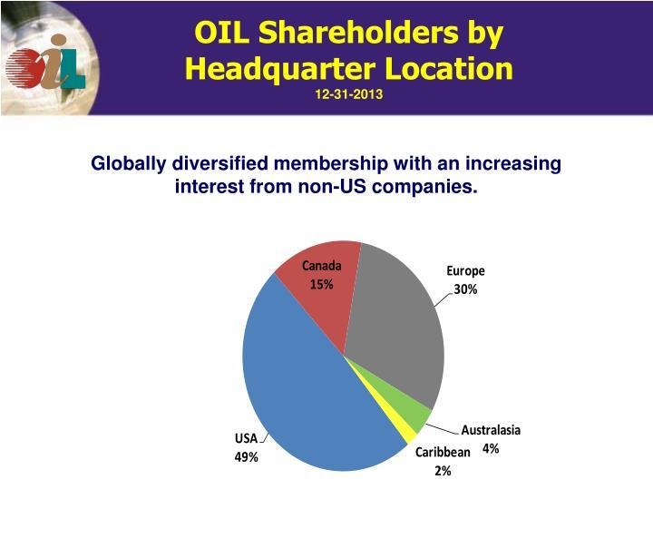 OIL Shareholders by Headquarter