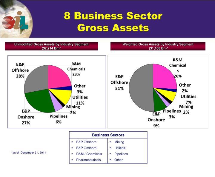 8 Business Sector Gross Assets