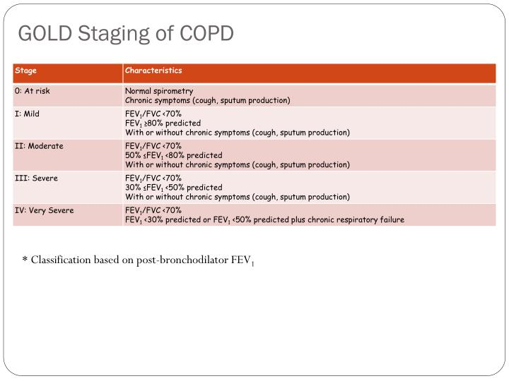 GOLD Staging of COPD