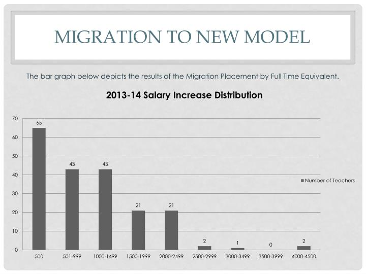Migration to new model