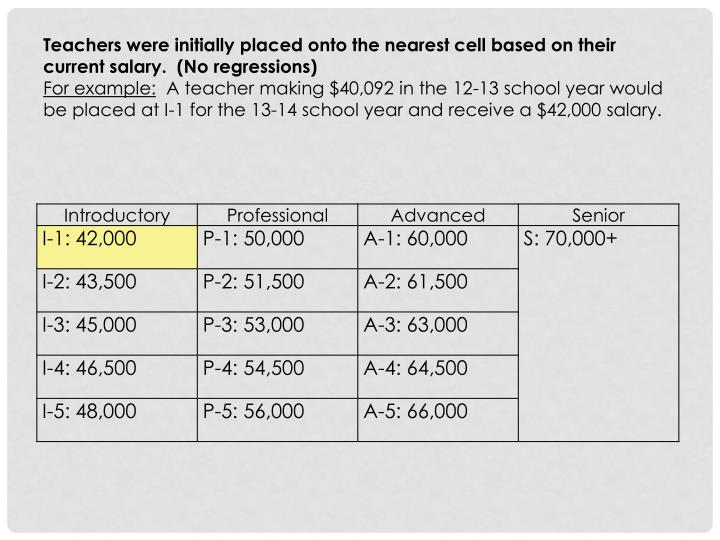 Teachers were initially placed onto the nearest cell based on their current salary.  (No regressions)