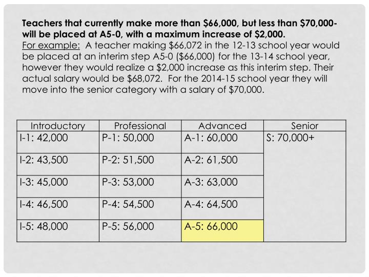 Teachers that currently make more than $66,000, but less than $70,000- will be placed at A5-0, with a maximum increase of $2,000.