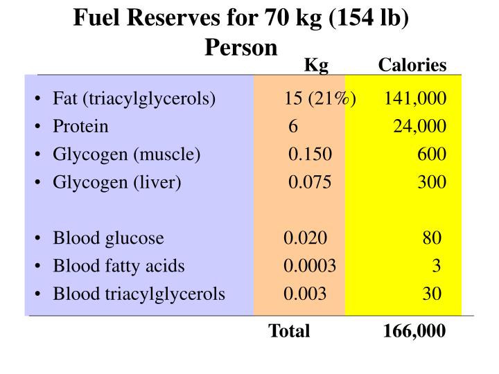 Fuel Reserves for 70 kg (154 lb) Person