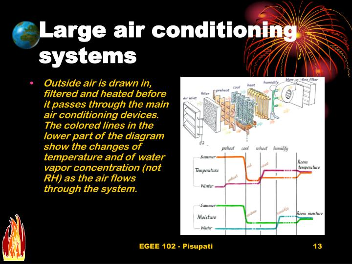 Large air conditioning systems