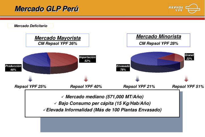 Mercado GLP Perú