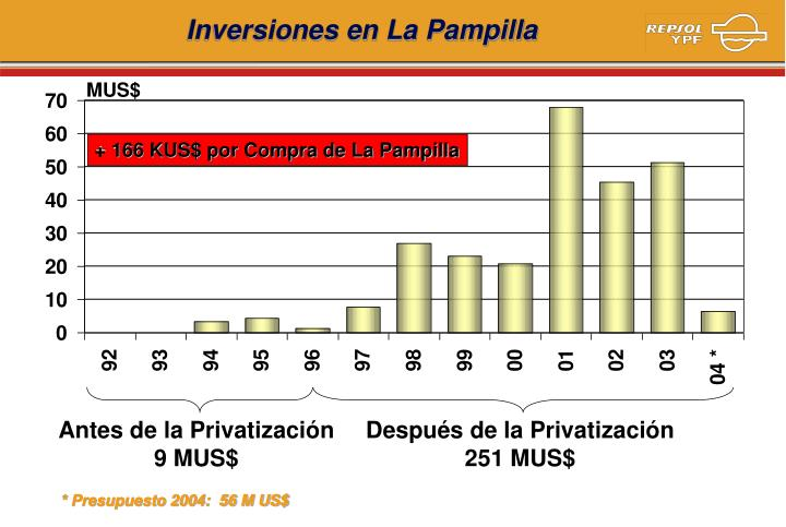 Inversiones en La Pampilla