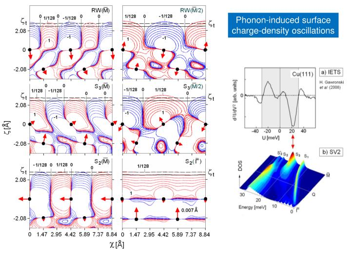 Phonon-induced surface charge-density oscillations