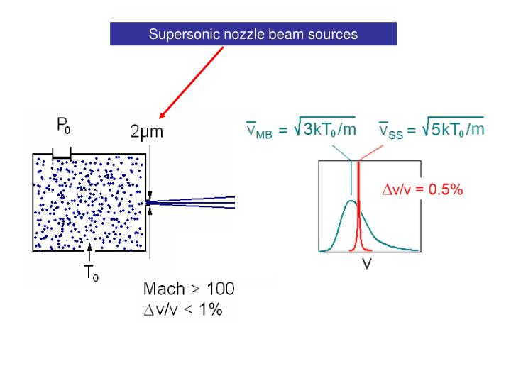 Supersonic nozzle beam sources