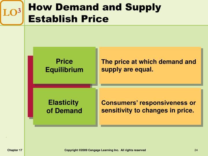 How Demand and Supply Establish Price