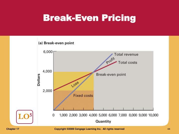 Break-Even Pricing