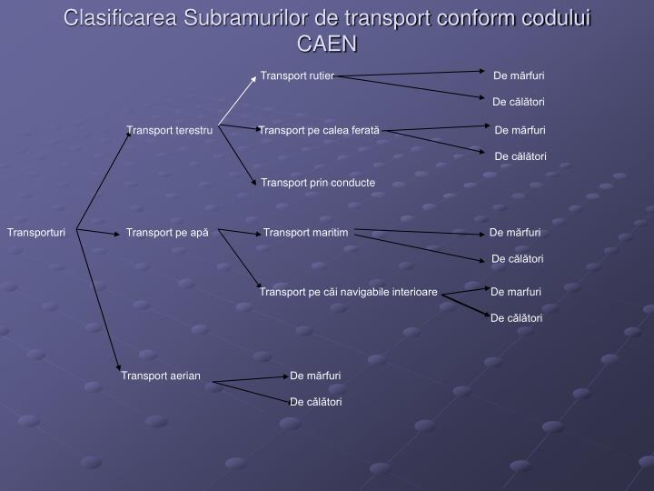 Clasificarea Subramurilor de transport conform codului CAEN
