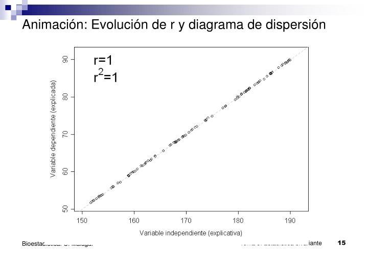 Animación: Evolución de r y diagrama de dispersión