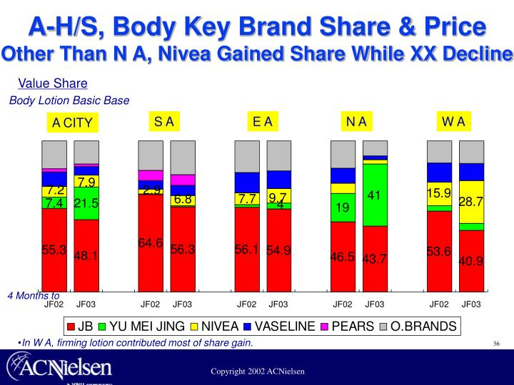 A-H/S, Body Key Brand Share & Price