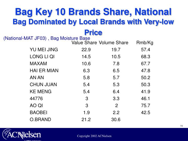 Bag Key 10 Brands Share, National