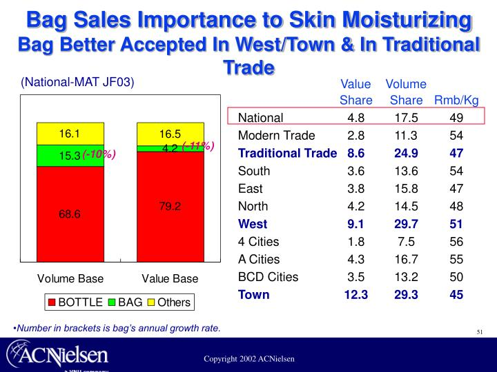 Bag Sales Importance to Skin Moisturizing