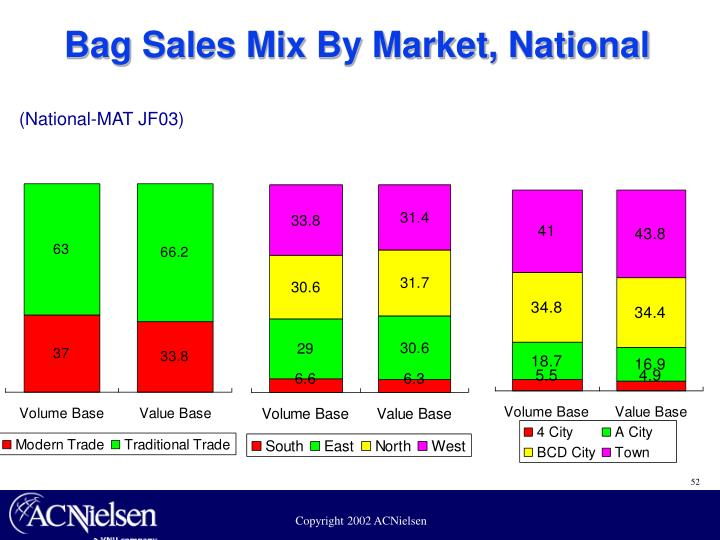 Bag Sales Mix By Market, National