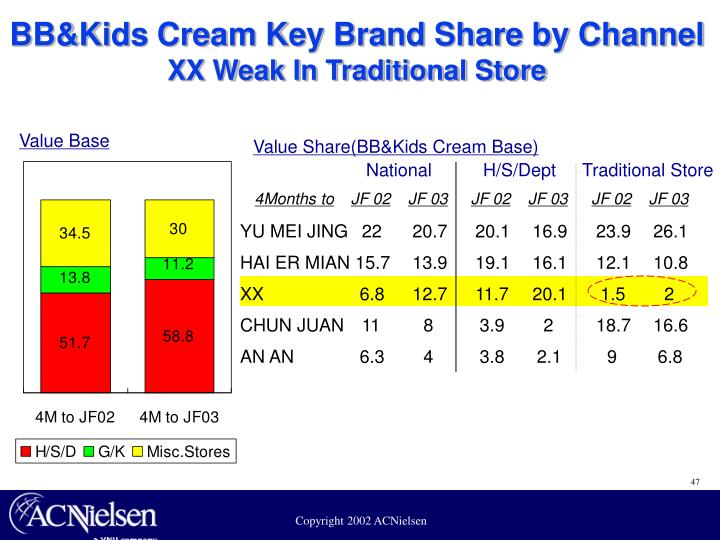 BB&Kids Cream Key Brand Share by Channel