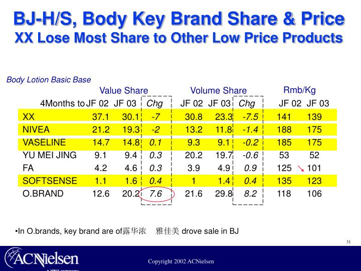 BJ-H/S, Body Key Brand Share & Price