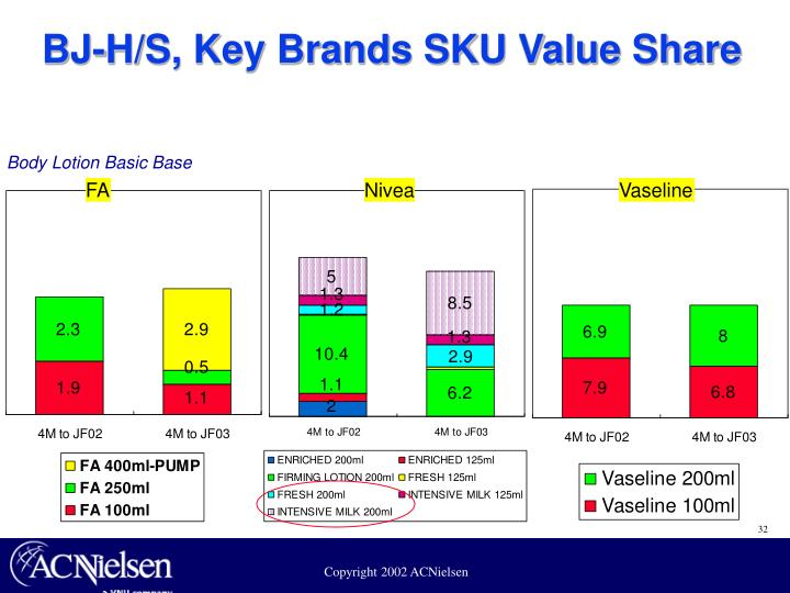 BJ-H/S, Key Brands SKU Value Share