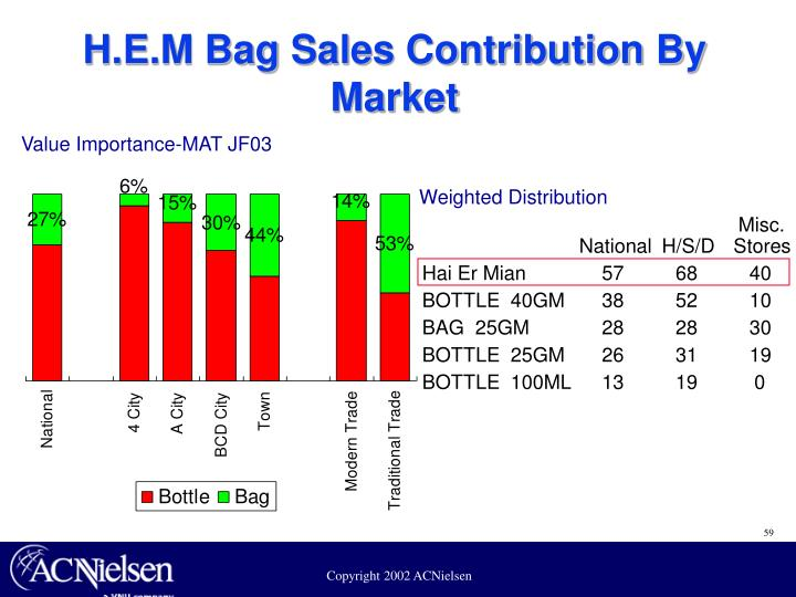 H.E.M Bag Sales Contribution By Market