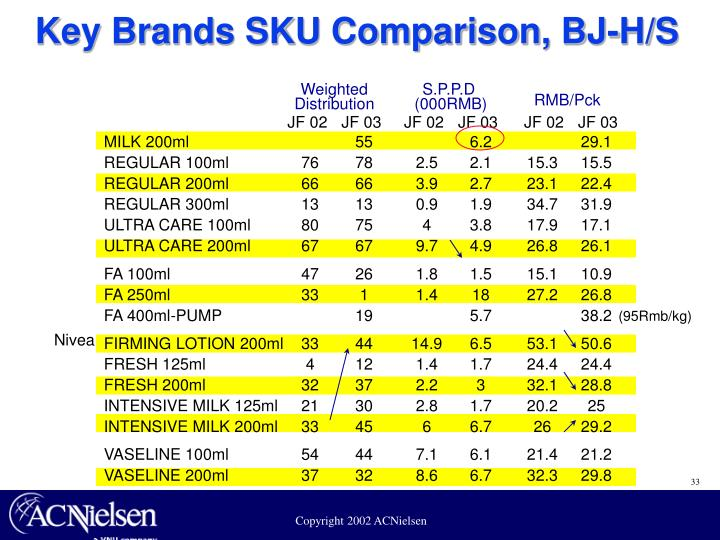 Key Brands SKU Comparison, BJ-H/S