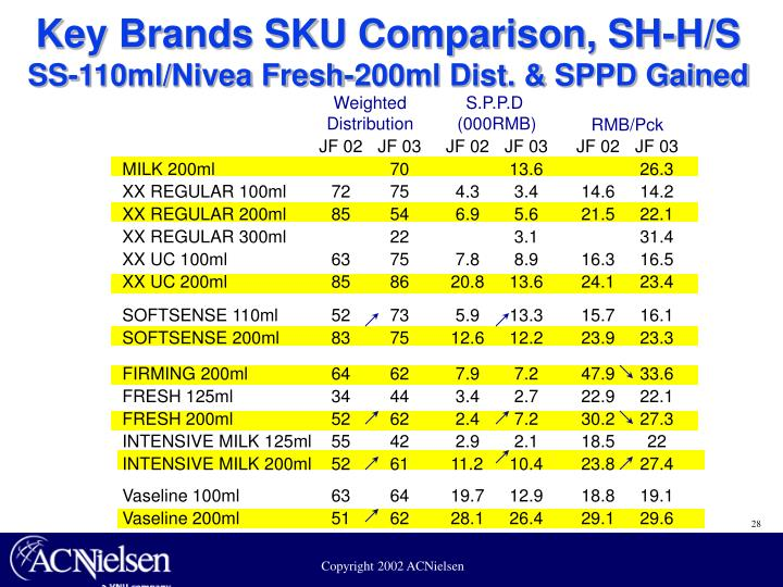 Key Brands SKU Comparison, SH-H/S