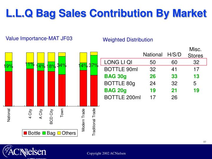L.L.Q Bag Sales Contribution By Market