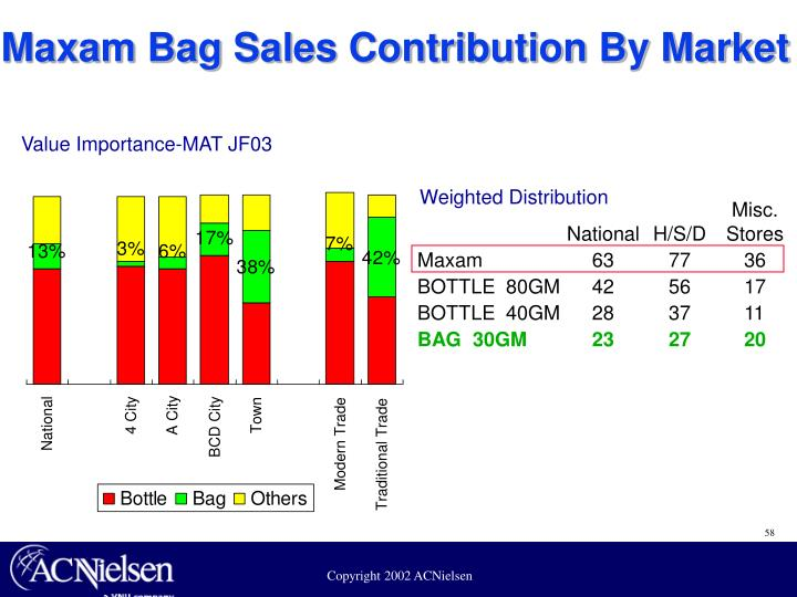 Maxam Bag Sales Contribution By Market