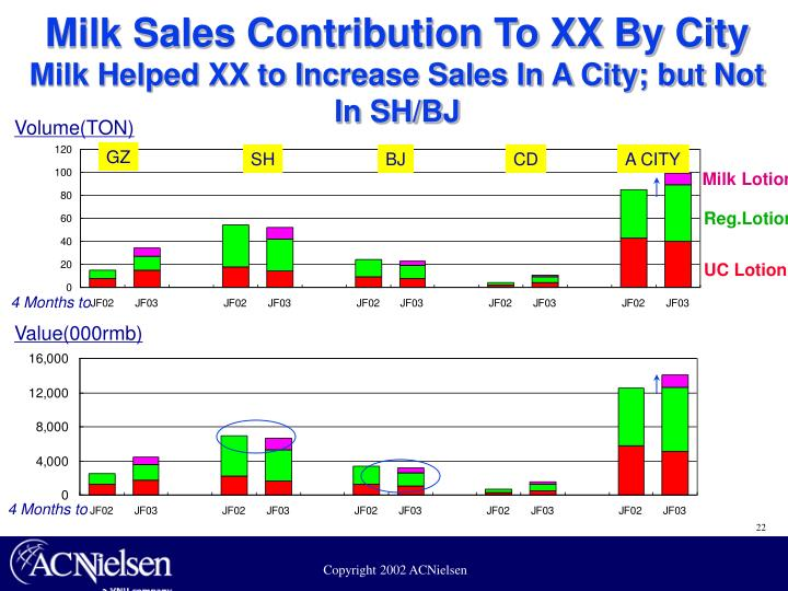 Milk Sales Contribution To XX By City