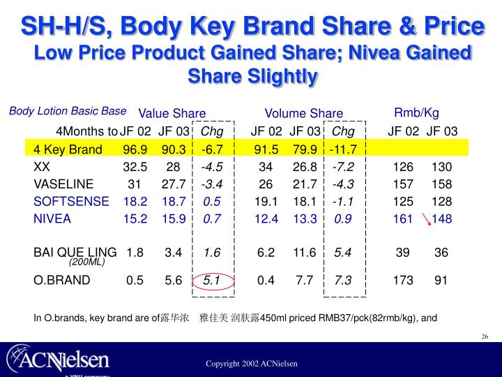 SH-H/S, Body Key Brand Share & Price