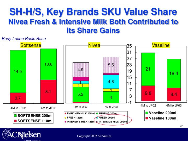 SH-H/S, Key Brands SKU Value Share