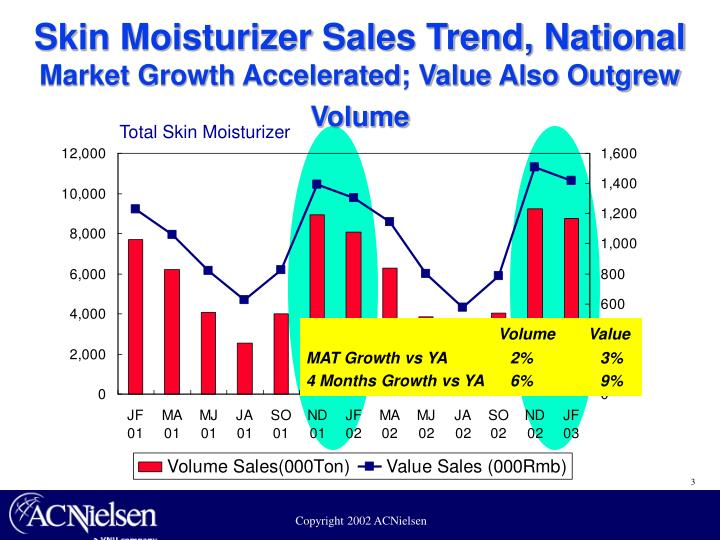 Skin moisturizer sales trend national market growth accelerated value also outgrew volume