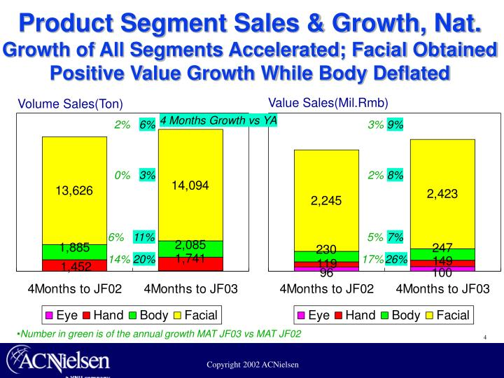 Product Segment Sales & Growth, Nat.