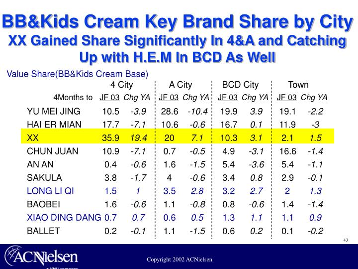 BB&Kids Cream Key Brand Share by City