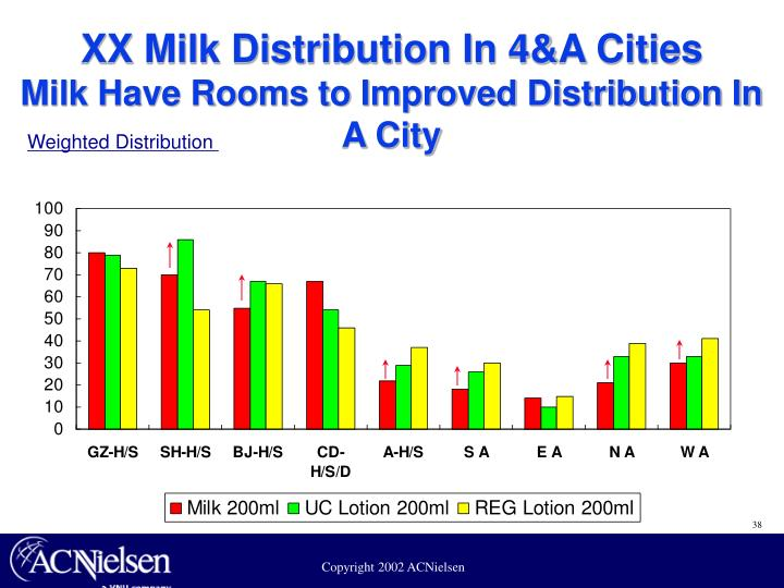 XX Milk Distribution In 4&A Cities