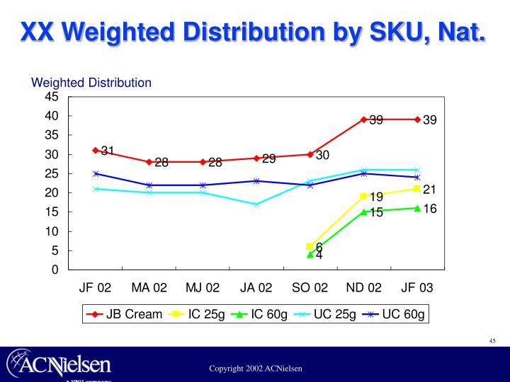 XX Weighted Distribution by SKU, Nat.