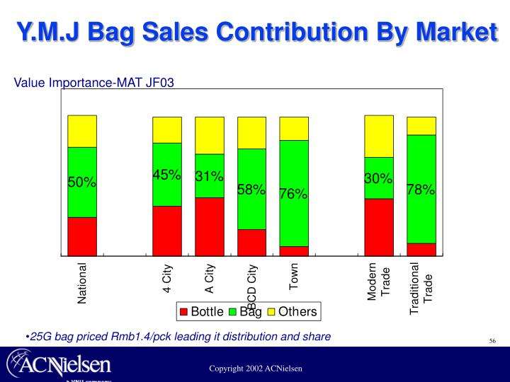 Y.M.J Bag Sales Contribution By Market