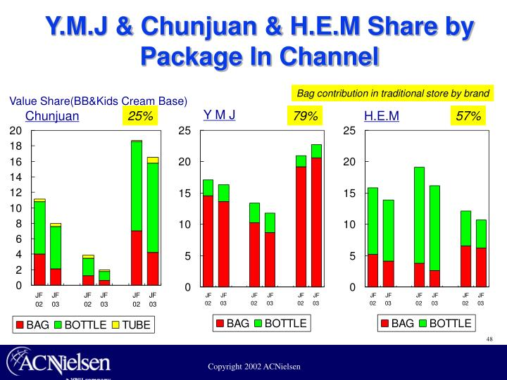 Y.M.J & Chunjuan & H.E.M Share by Package In Channel