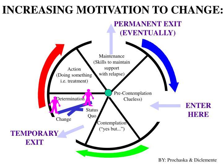 INCREASING MOTIVATION TO CHANGE: