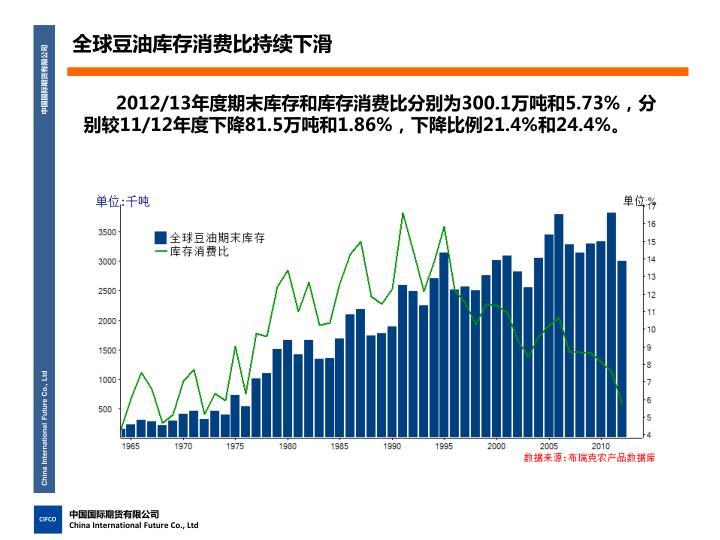 全球豆油库存消费比持续下滑