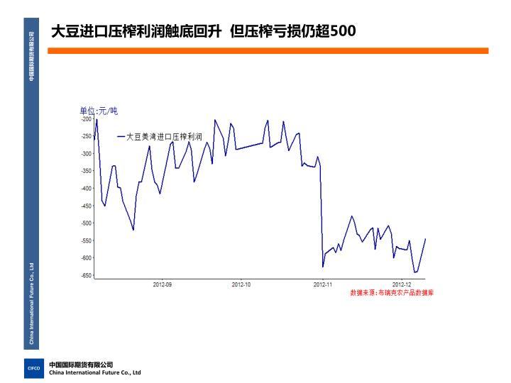 大豆进口压榨利润触底回升  但压榨亏损仍超