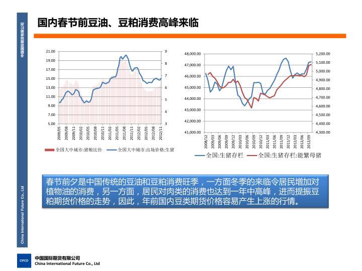 国内春节前豆油、豆粕消费高峰来临