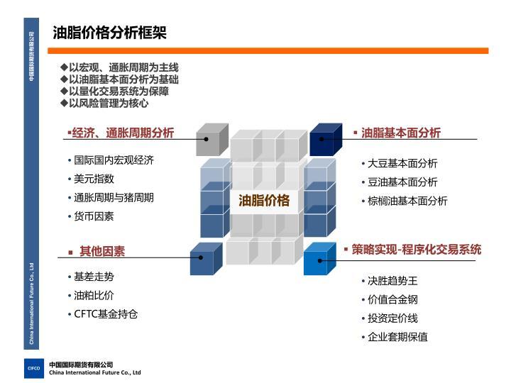 油脂价格分析框架