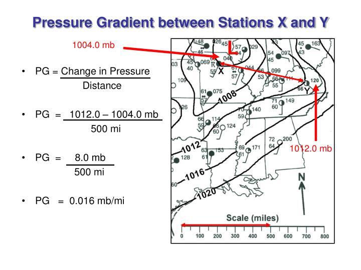 Pressure Gradient between Stations X and Y
