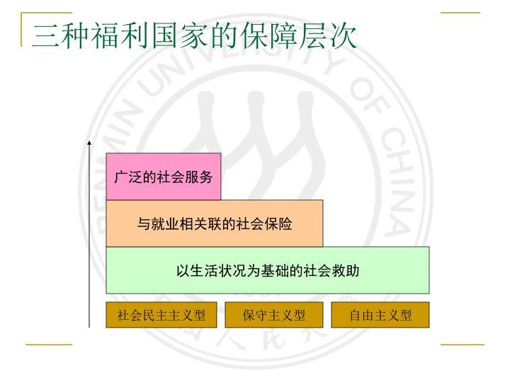 三种福利国家的保障层次